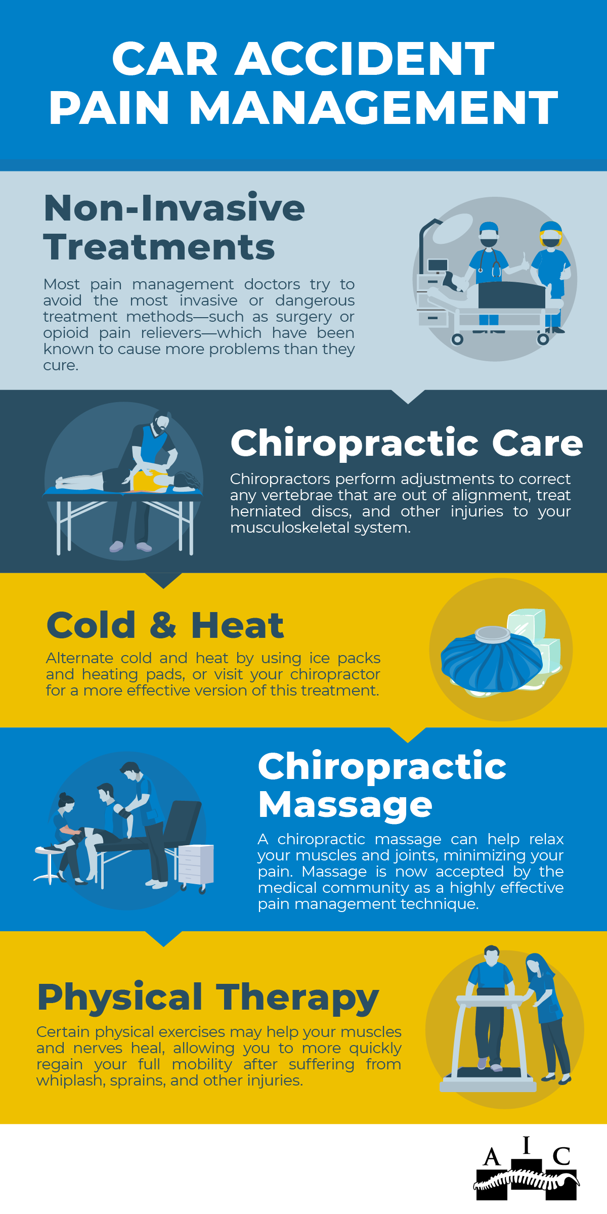 car accident pain management infographic